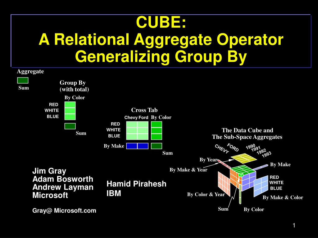 cube a relational aggregate operator generalizing group by l.