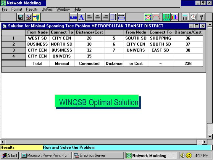 WINQSB Optimal Solution