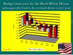 budget forecasts by the bush white house subsequently had to be revised down every year