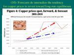 figure 4 copper prices spot forward forecast 2001 2010