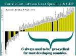 g always used to be pro cyclical for most developing countries