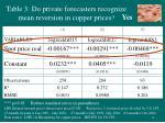 table 3 do private forecasters recognize mean reversion in copper prices