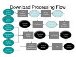 download processing flow