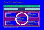 tactisch itil security management