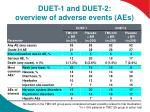 duet 1 and duet 2 overview of adverse events aes