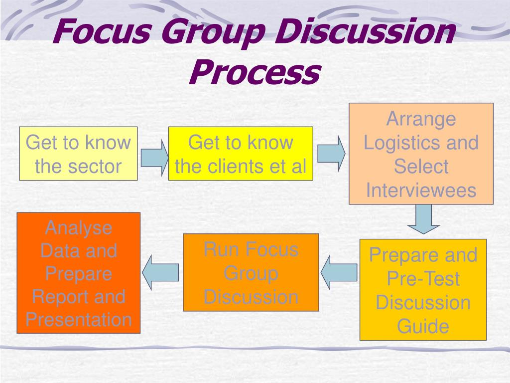 Focus Group Discussion Process