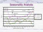 seasonality analysis13