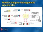retail category management accelerator
