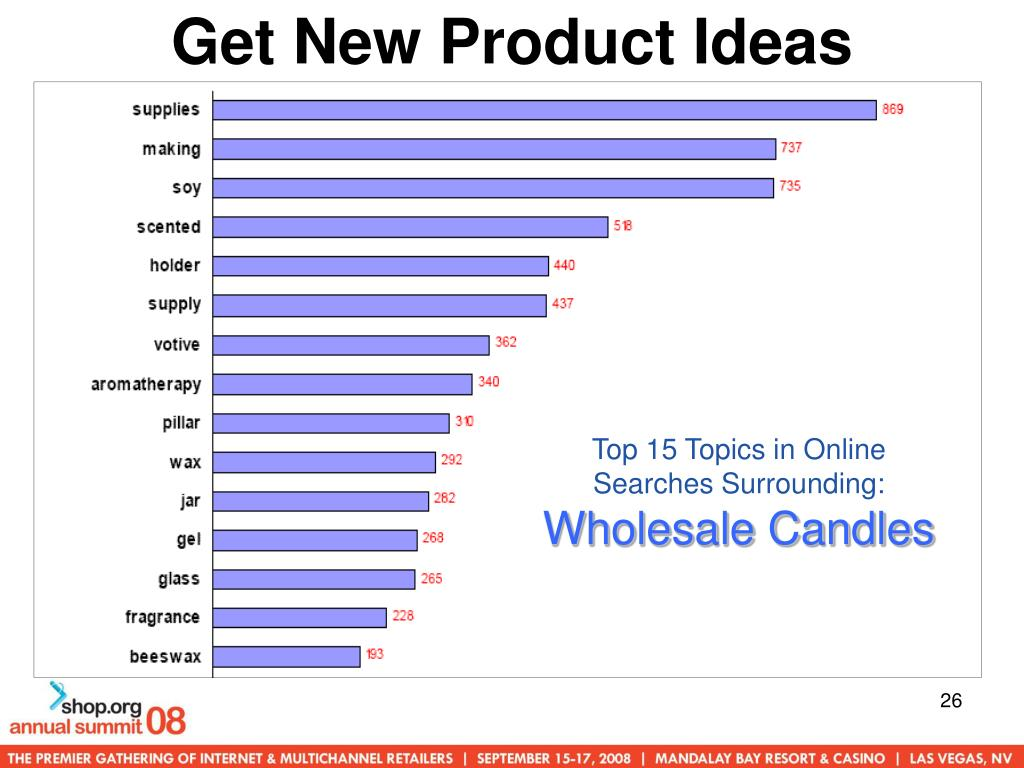 Get New Product Ideas
