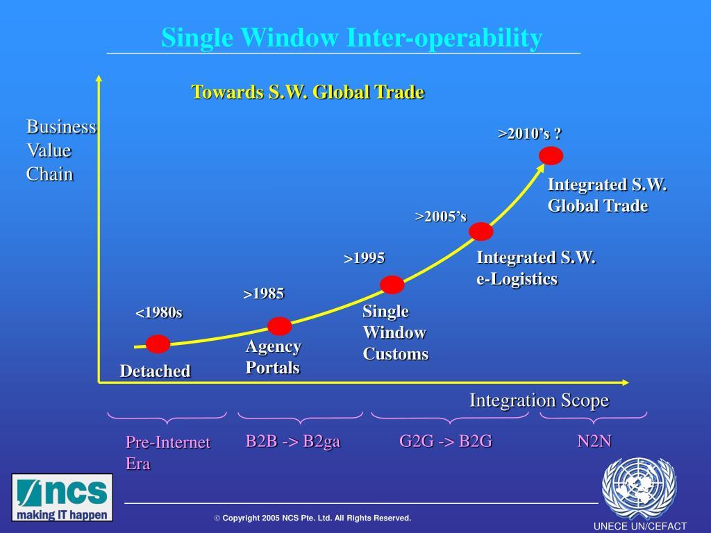 Single Window Inter-operability