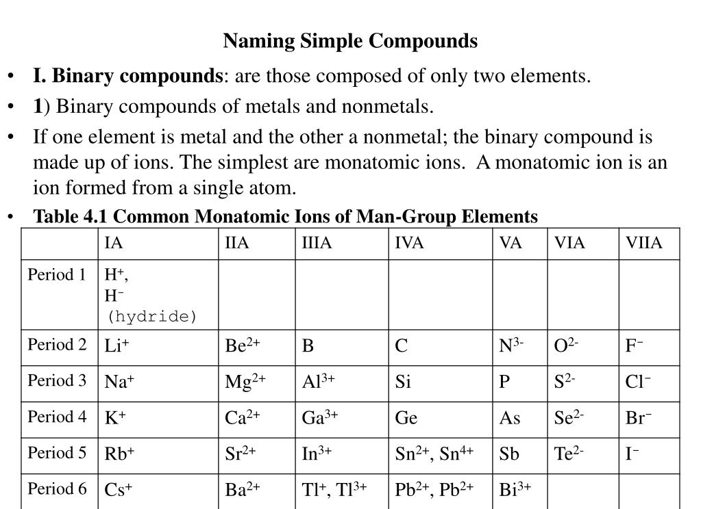 naming simple compounds l.