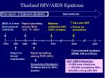 thailand hiv aids epidemic
