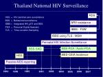 thailand national hiv surveillance
