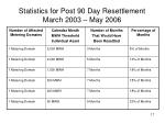 statistics for post 90 day resettlement march 2003 may 2006