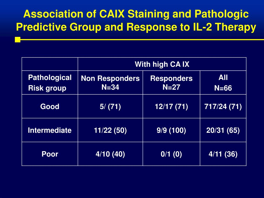 Association of CAIX Staining and Pathologic Predictive Group and Response to IL-2 Therapy