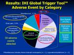 results ihi global trigger tool adverse event by category