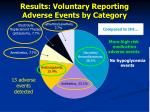results voluntary reporting adverse events by category