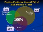 positive predictive value ppv of ade detection tools