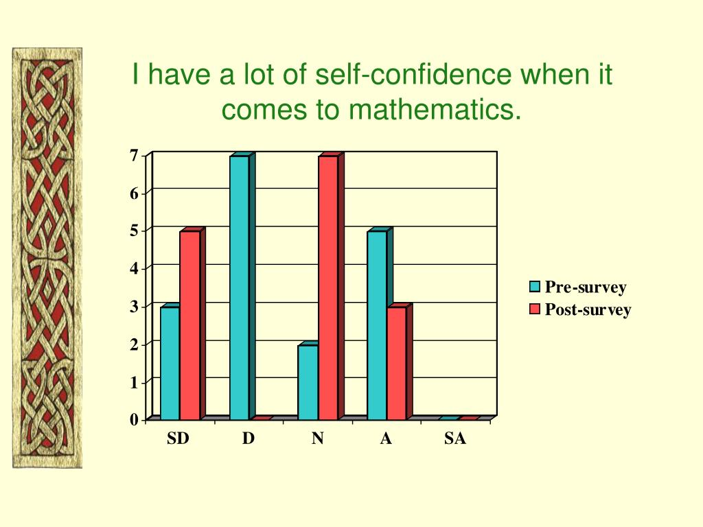 I have a lot of self-confidence when it comes to mathematics.