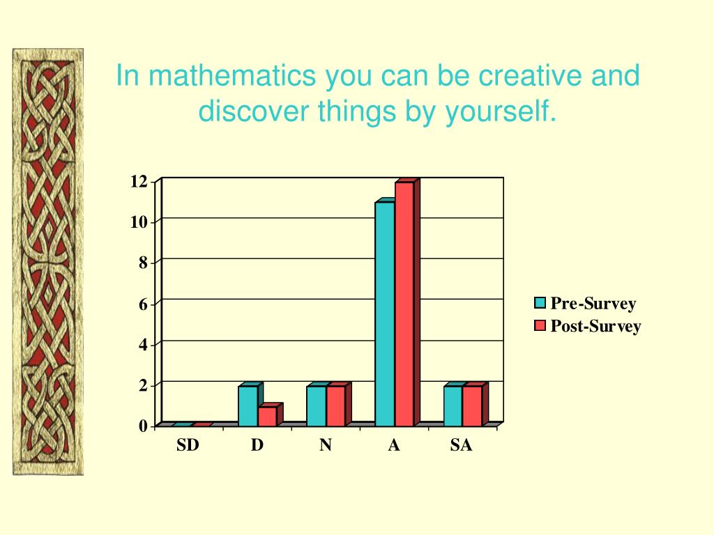In mathematics you can be creative and discover things by yourself.