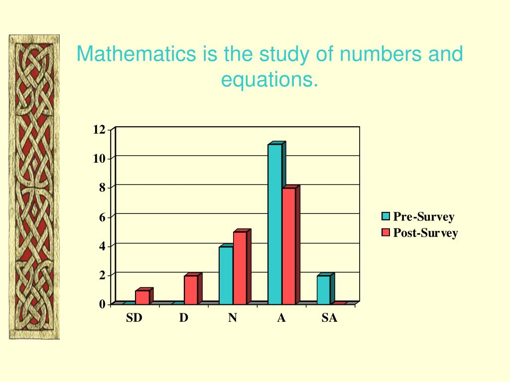 Mathematics is the study of numbers and equations.