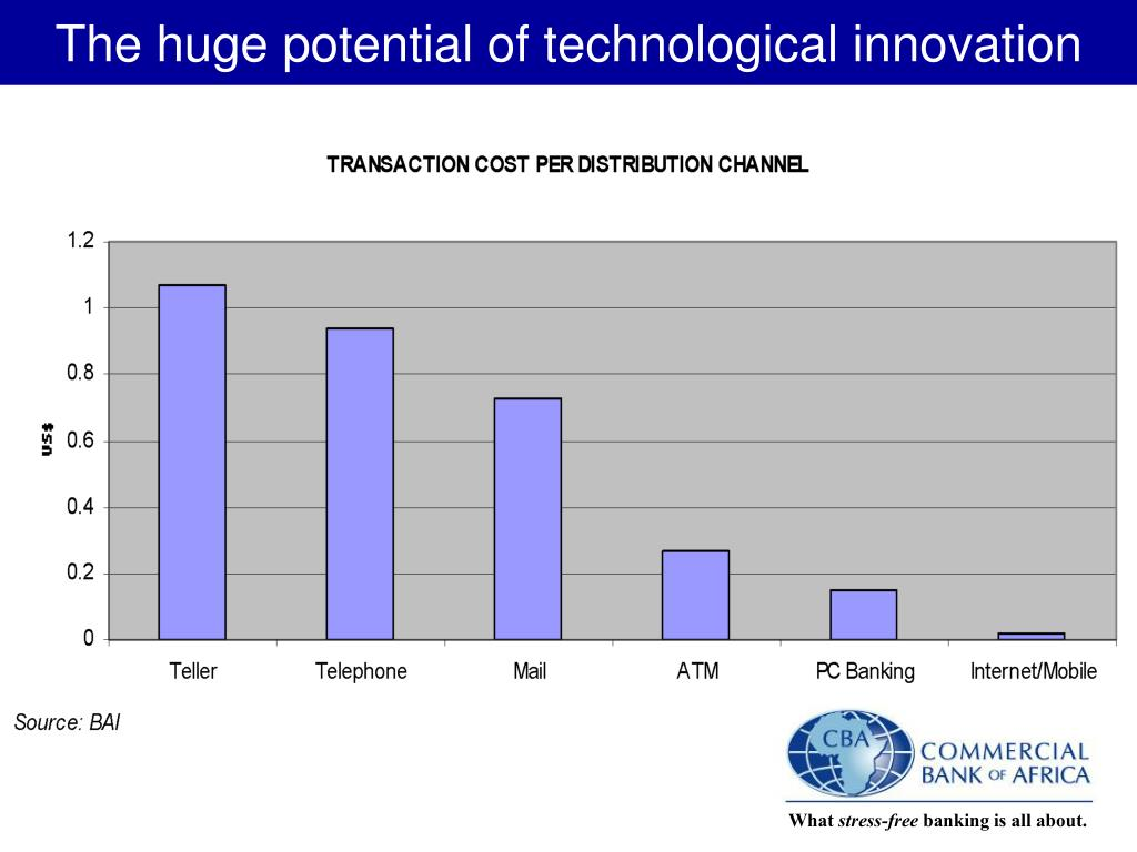 The huge potential of technological innovation