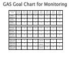 gas goal chart for monitoring