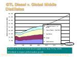 gtl diesel v global middle distillates