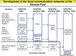 development of the fixed communication networks of the german post