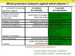 which protection measures against which attacker26