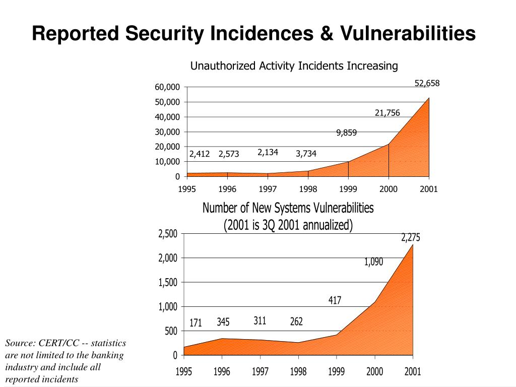 Reported Security Incidences & Vulnerabilities
