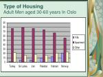 type of housing adult men aged 30 60 years in oslo