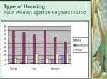 type of housing adult women aged 30 60 years in oslo