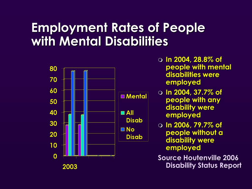 Employment Rates of People with