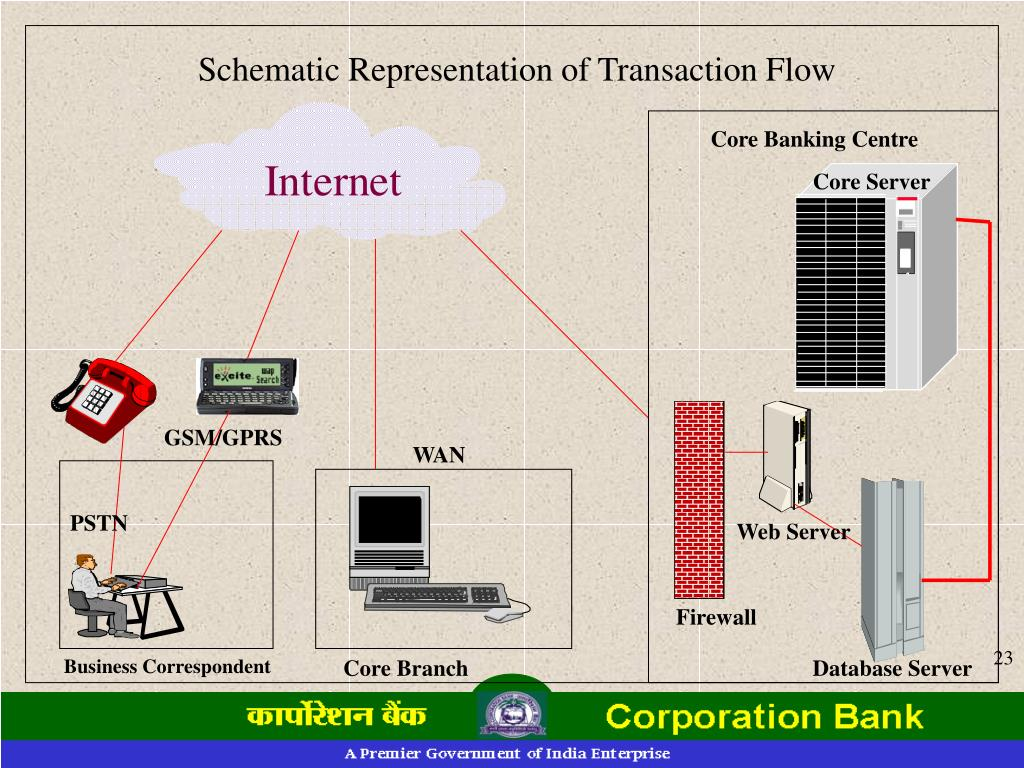 Schematic Representation of Transaction Flow