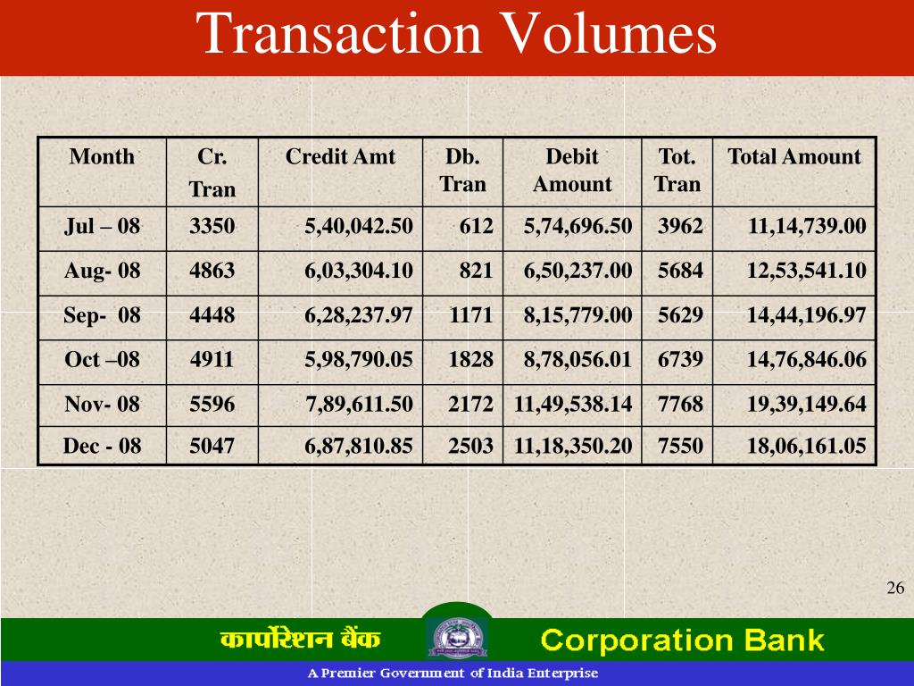 Transaction Volumes