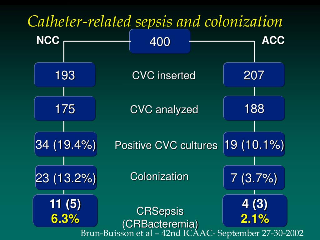 Catheter-related sepsis and colonization