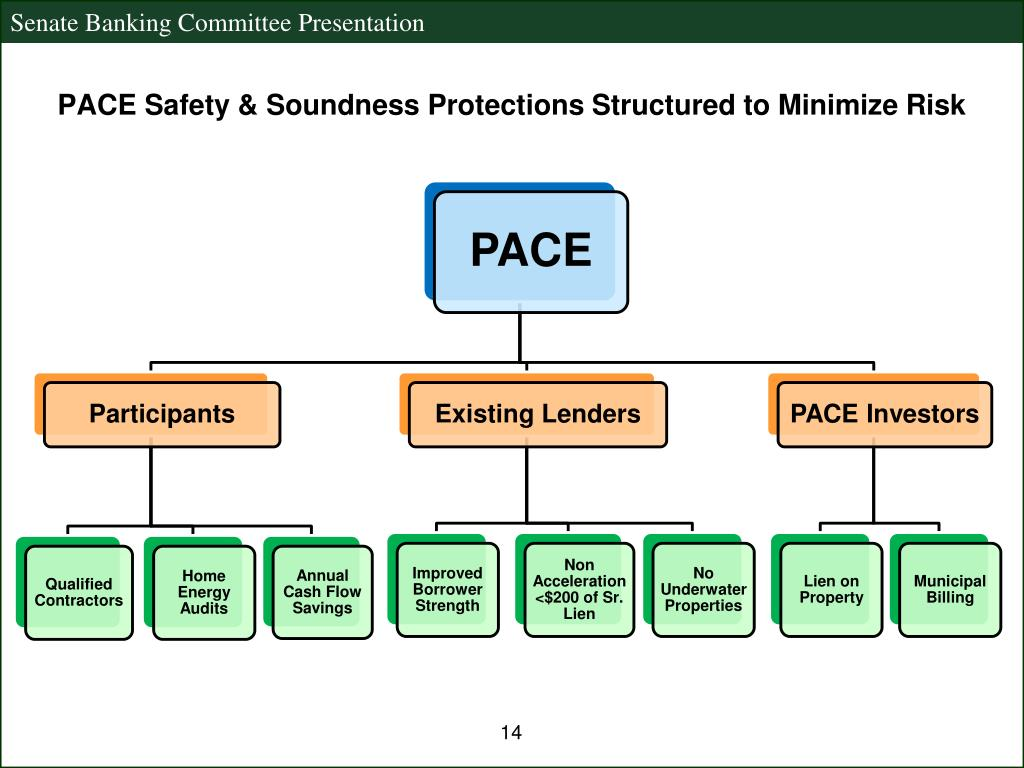 PACE Safety & Soundness Protections Structured to Minimize Risk