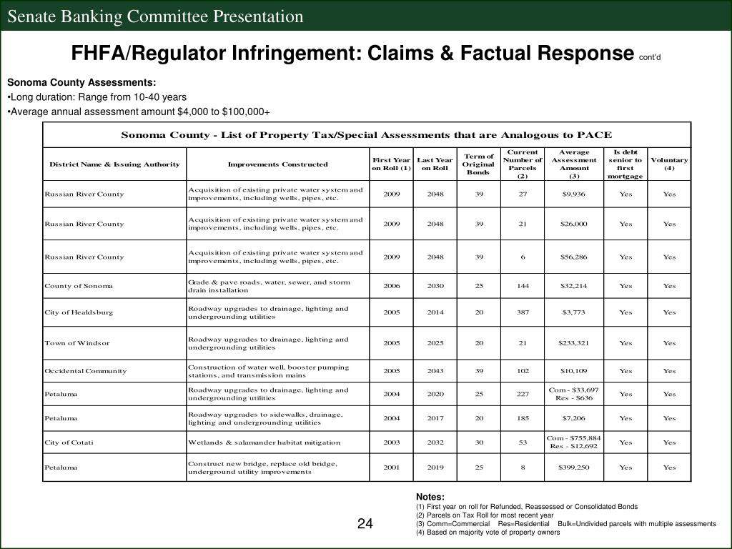 FHFA/Regulator Infringement: Claims & Factual Response