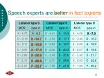 speech experts are better in fact experts