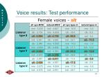 voice results test performance
