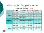 voice results test performance18