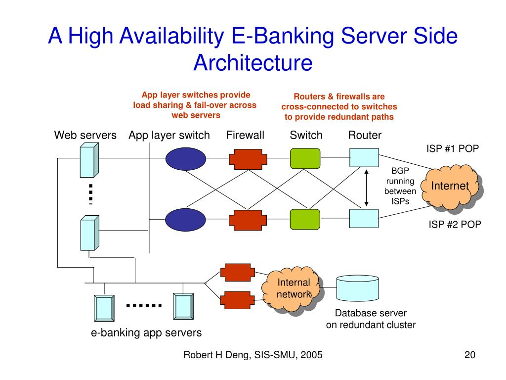 A High Availability E-Banking Server Side Architecture