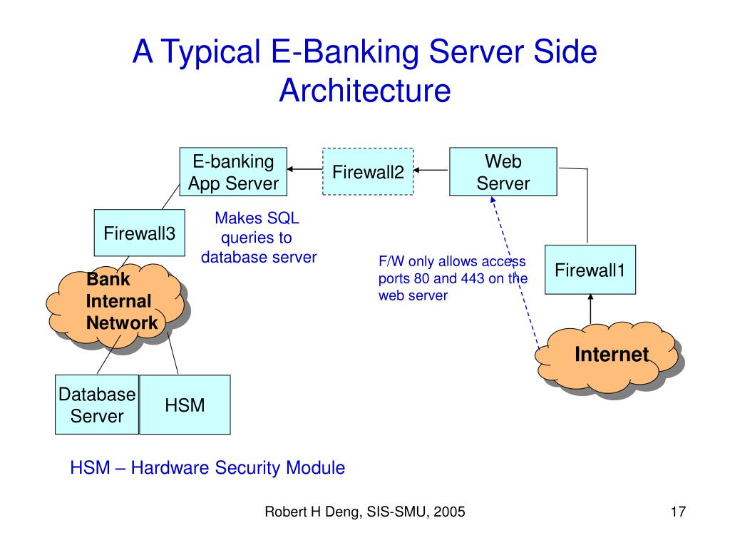 A Typical E-Banking Server Side Architecture