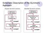 schematic description of the gummel s approach
