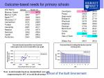 outcome based needs for primary schools