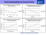 social sustainability by tenure class
