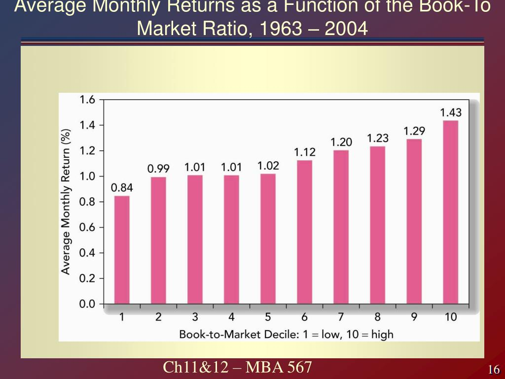 Average Monthly Returns as a Function of the Book-To Market Ratio, 1963 – 2004