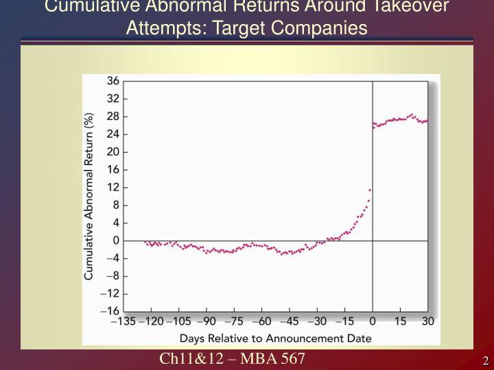 Cumulative abnormal returns around takeover attempts target companies