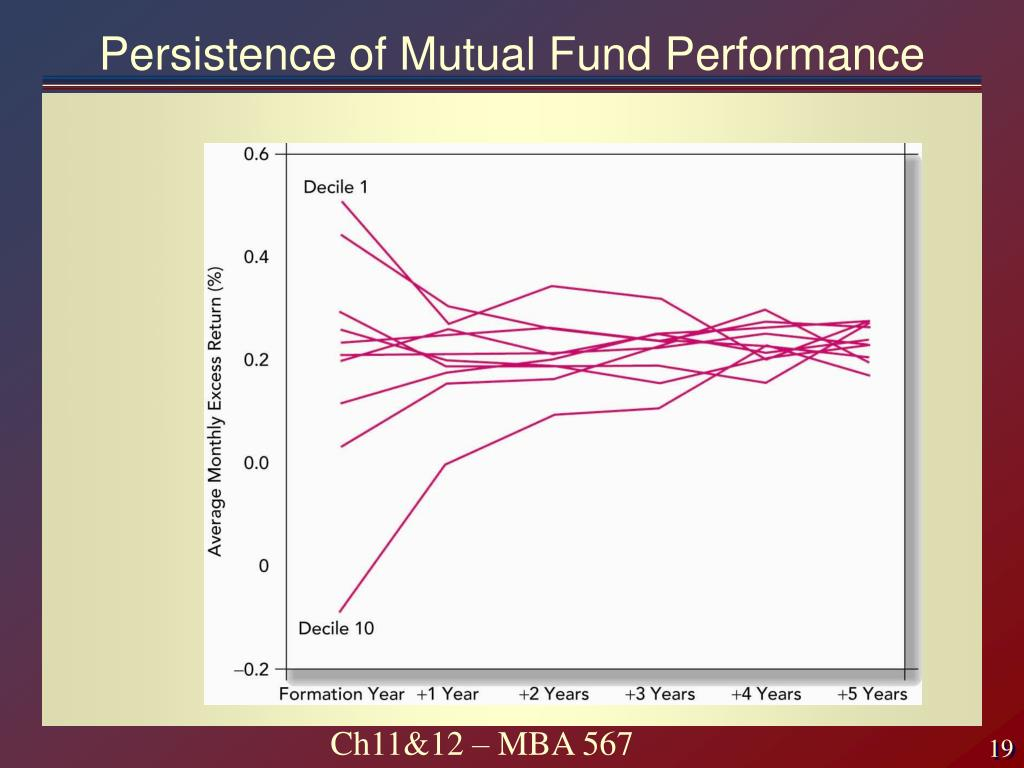 Persistence of Mutual Fund Performance